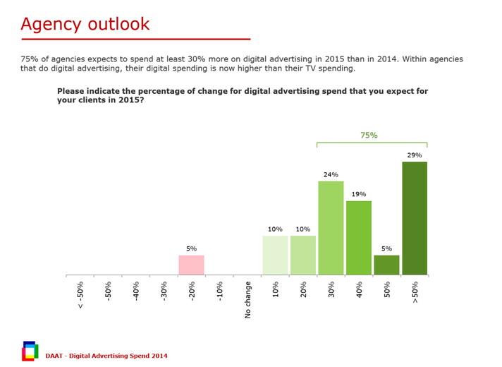 digital ad spending 2014 outlook
