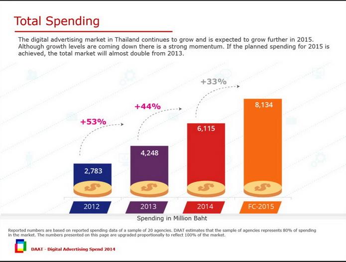 digital ad spending 2014