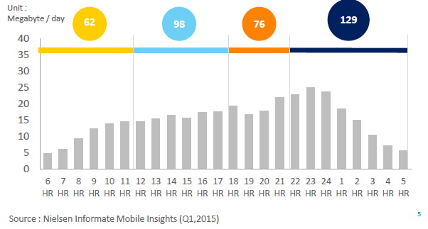 nielsen mobile insight 2015 Thailand 3