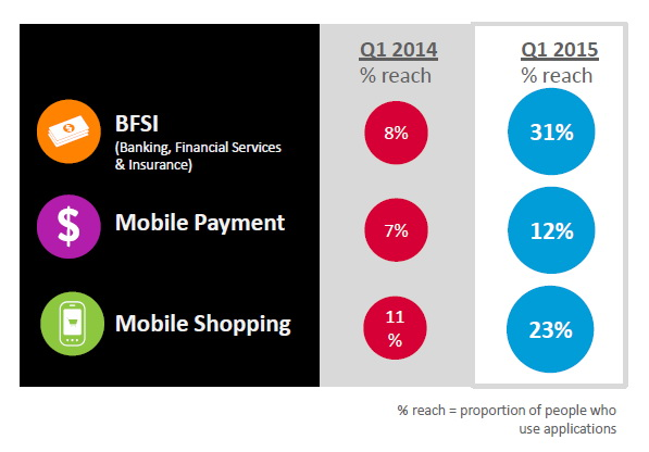 nielsen mobile insight 2015 Thailand 6