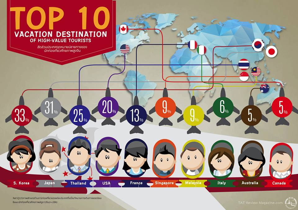 chinese top destination