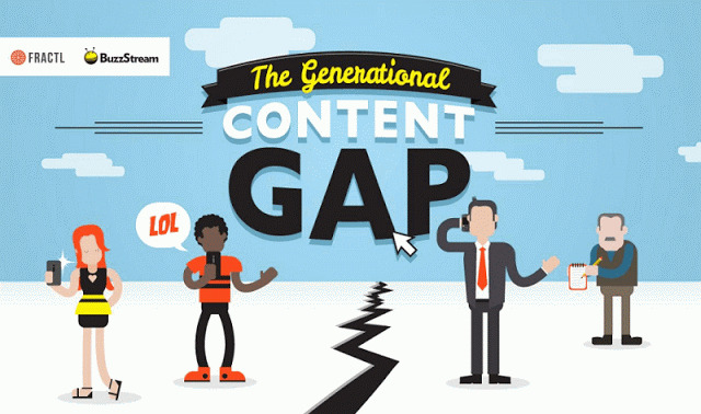 how-different-generations-consume-content-online-infographic