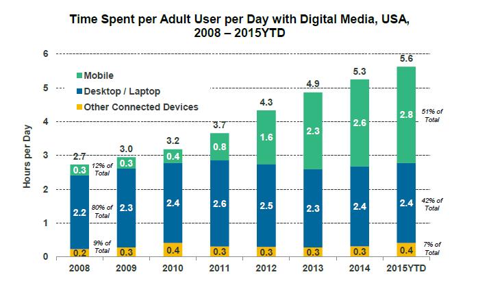 Mobile Time Spending