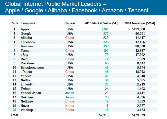 Internet Public Market Leader