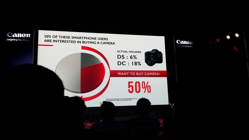 จากงานวิจัยของแคนอน สิงคโปร์ พบว่า 50% ของคนมีสมาร์ทโฟน มีแนวดน้มจะซื้อกล้อง