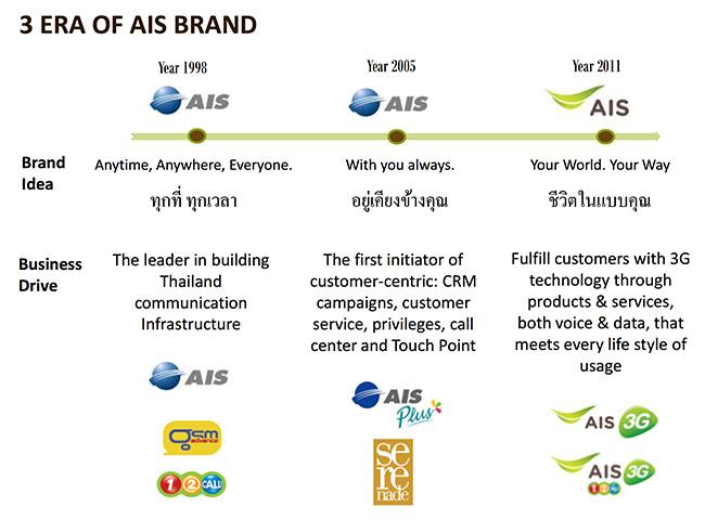 ais-BrandEvolution