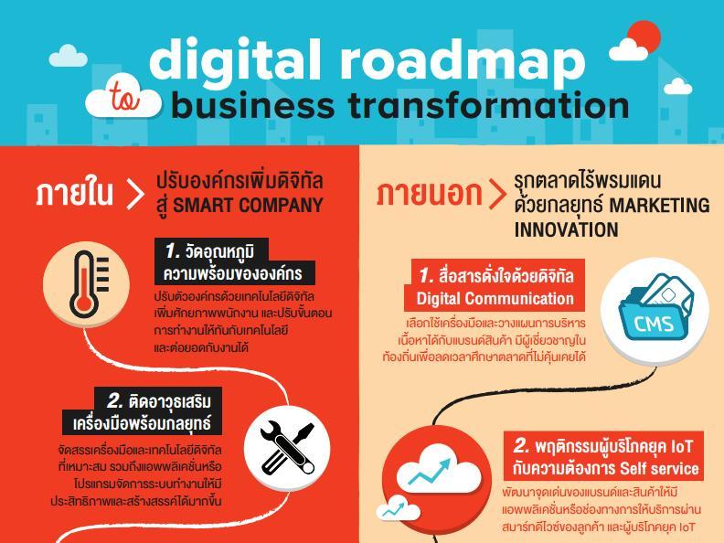 mirum digital roadmap