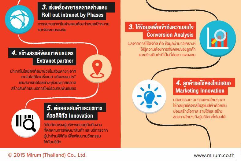 mirum digital roadmap2