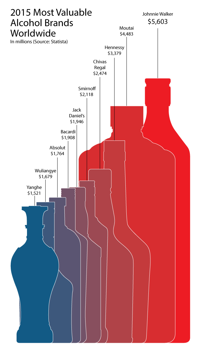 valuable-alcohol-brands-01-2015