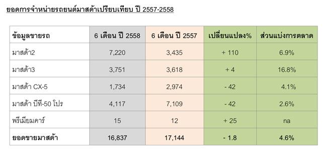 ยอดขายมาสด้า-2557-2558