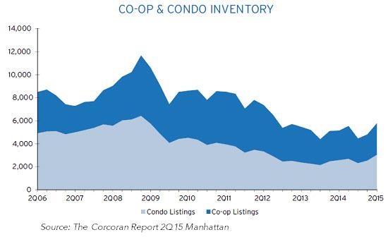 Co-Op & Condo Inventory