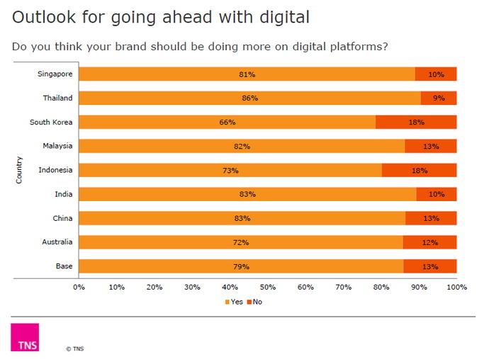 TNS digital real time data (1)