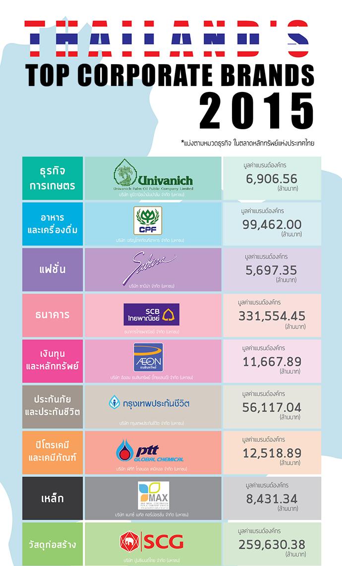 Thailand TOP_S1