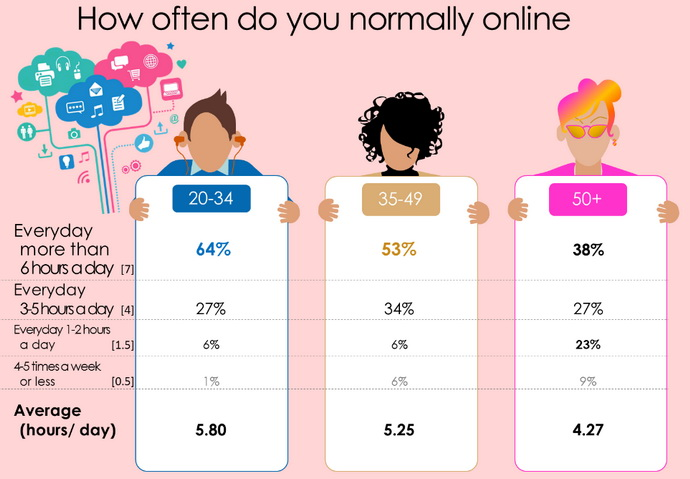 ageing online spend time