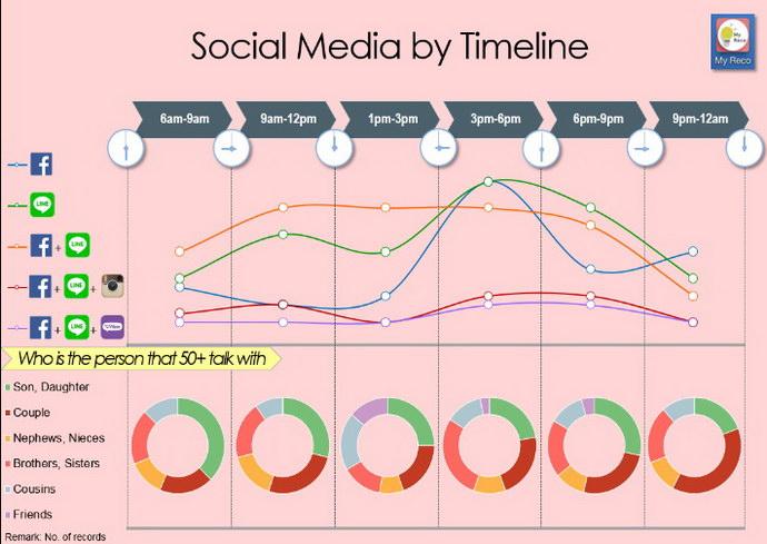ageing socialmedia period2