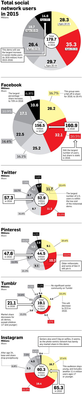 social-media-users-2015-2016