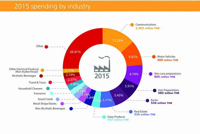 thailand digital advertising spending 2015 (32)