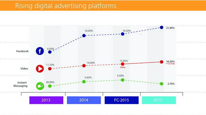 thailand digital advertising spending 2015 (63)
