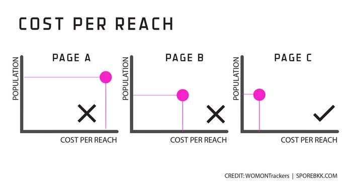 chart_C_cost_per_reach