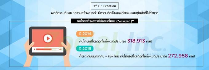 c3_creation