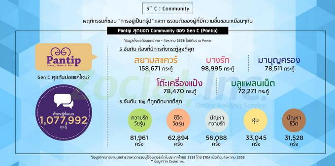 c5_community