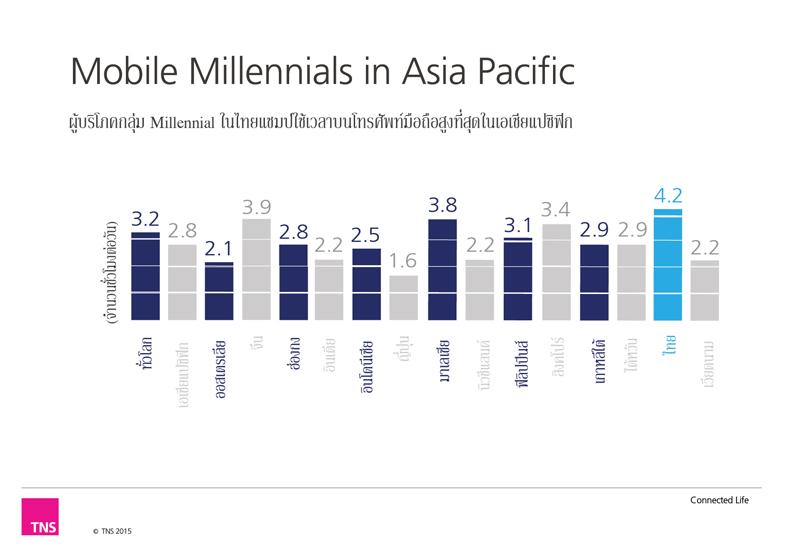กลุ่ม-Millennial-ชาวไทยติดอันดับหนึ่งใช้เวลาบนโทรศัพท์มือถือสูงที่สุดในเอเชียแปซิฟิก-