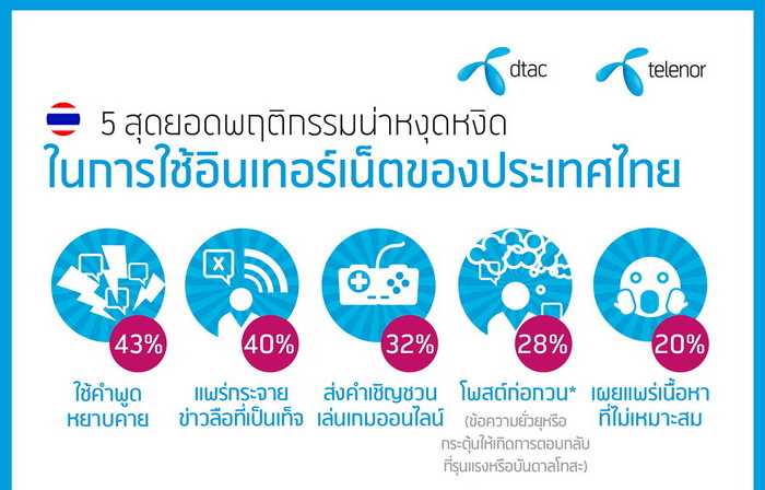 dtac most annoy online behavior 1 - TH