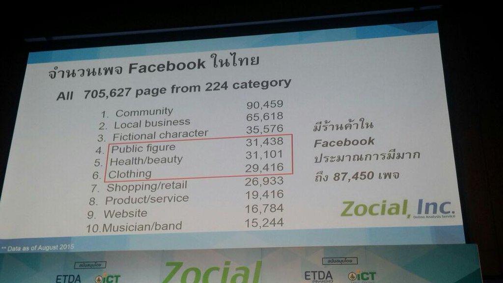 จำนวนร้านค้าใน FB