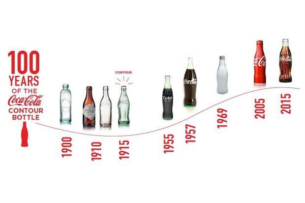 coke contour 100 years 2