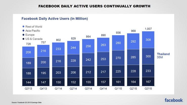 Digital facebook growth 2015