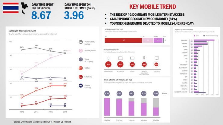Digital mobile trends 2015