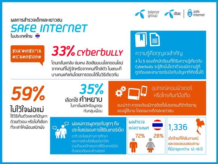 dtac Thailand-SafeInternetforSchoolChild-bad-language
