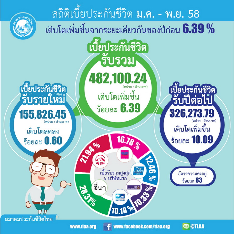 insurance 2558 nov