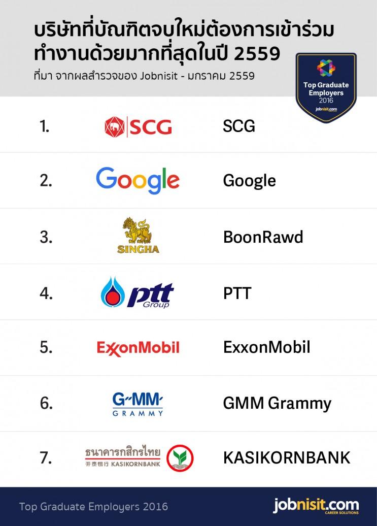 miys_top-companies-thailand-2016-jobnisit