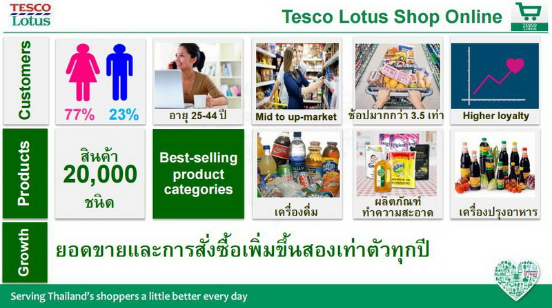 Resize Tesco Lotus Shop Online_04