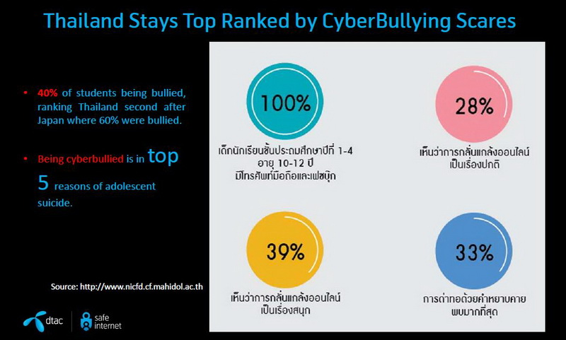 Resize dtac stop cyberbullying day4