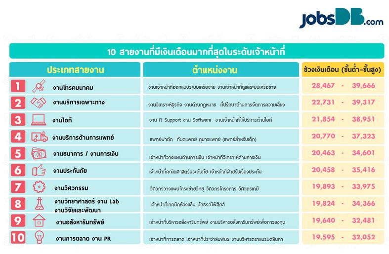 salary-officer