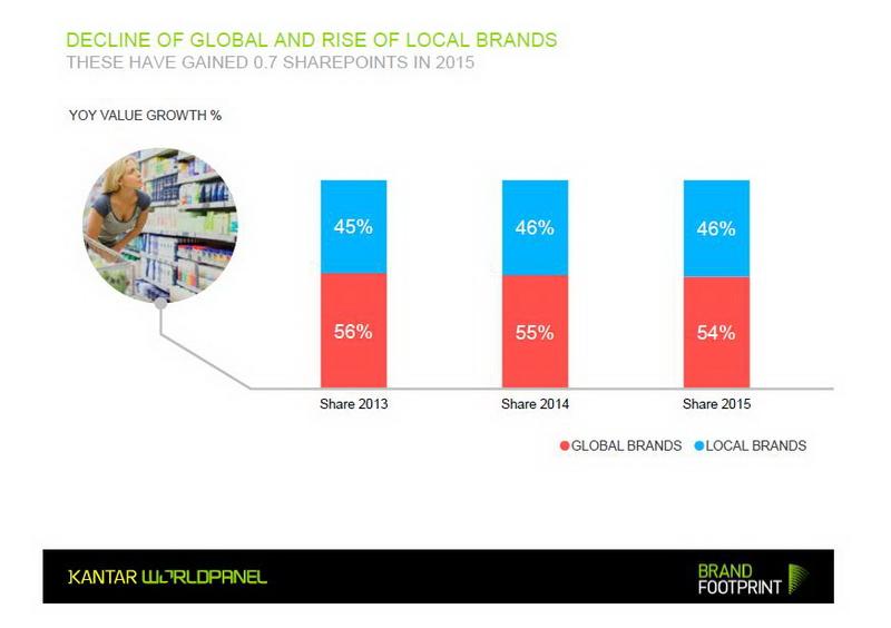 Resize Local Brand - Global Brand Reserch_01