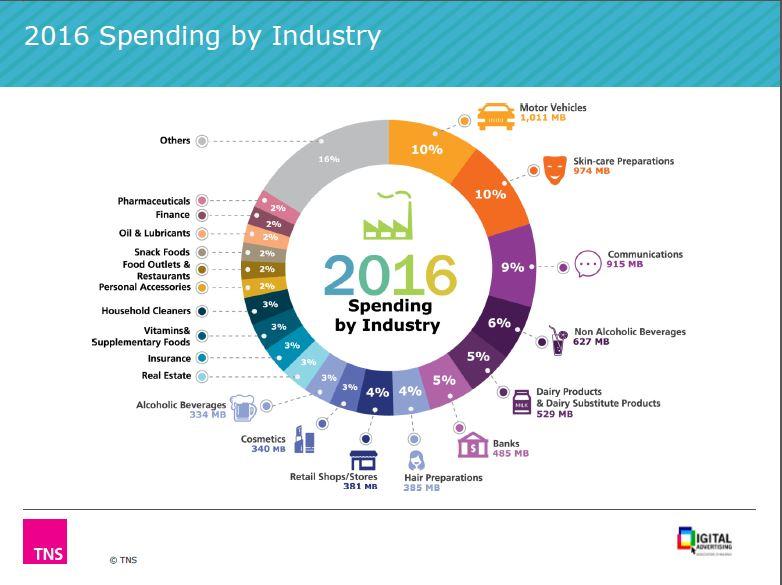 DAAT Ad spending 2016 A