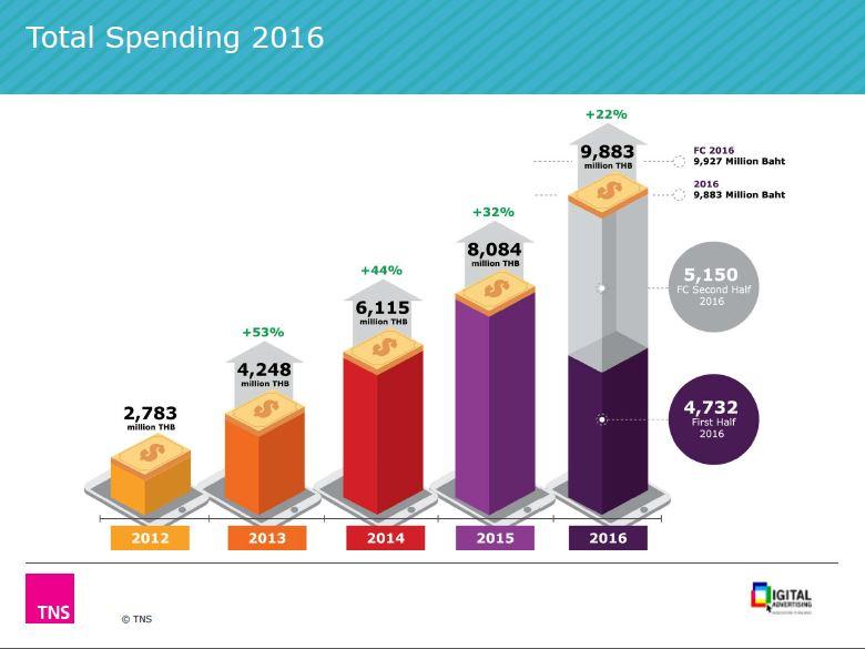 DAAT Ad spending 2016