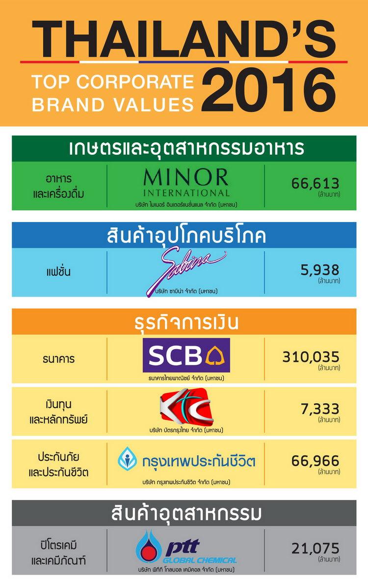 Thailand corporate brand 2016 value