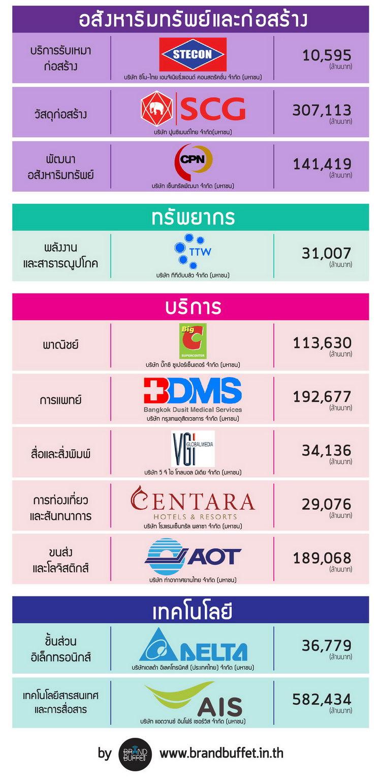 Thailand corporate brand 2016 value2