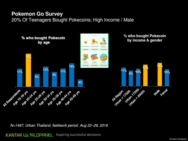 pokemon go kantar 3