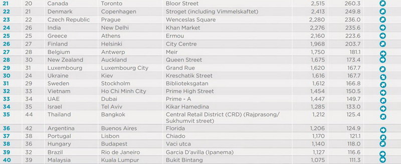 resize-most-expesive-retail-streets-ranking-21-40