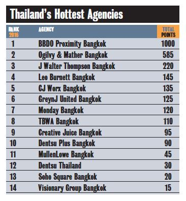 topthailand-agency-2016