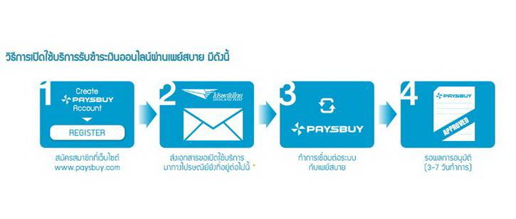 resize-paysbuy_02