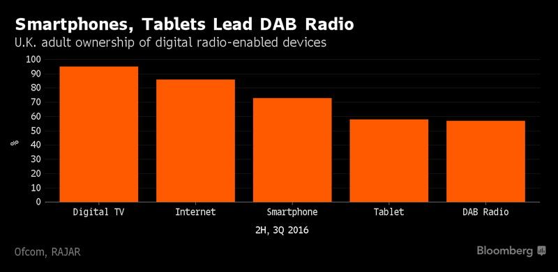dab-radio