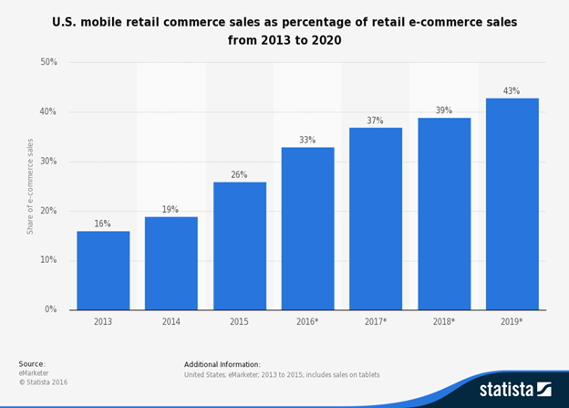 us-mobile-retail-commerce