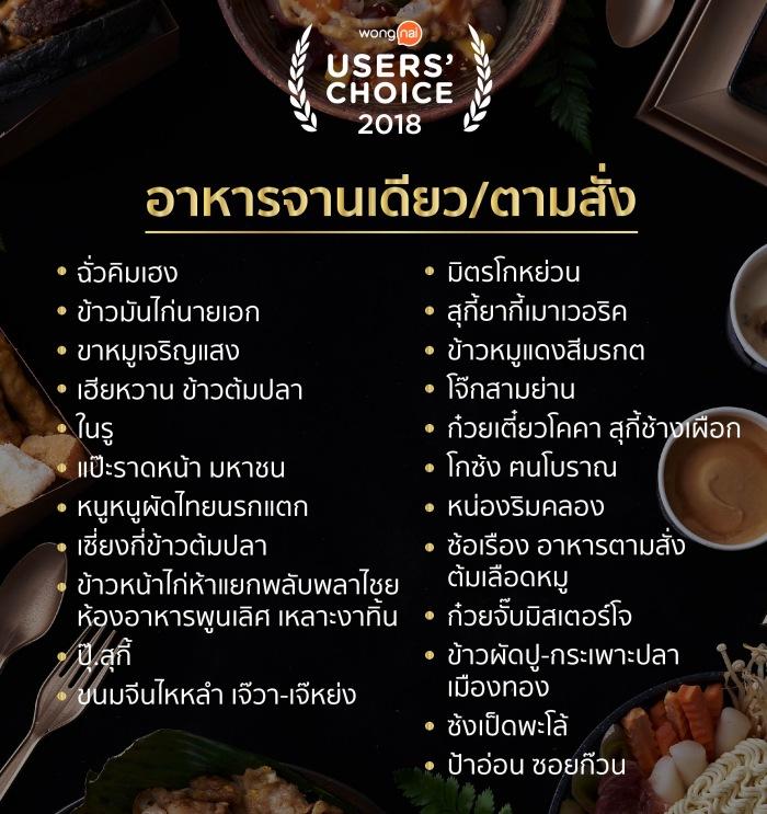 """รวมรายชื่อ """"ร้านอร่อย"""" จาก Wongnai Users' Choice 2018"""