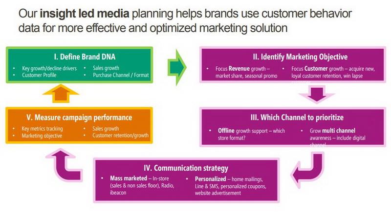 """3 จุดเปลี่ยน """"Media Plan Strategy"""" จากยุครีโมททีวี สู่ยุค"""